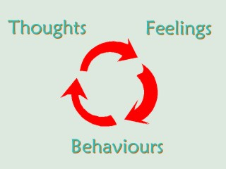 relationship between thinking and behavior